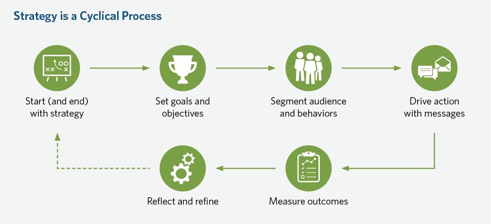 Key 1 strategy cycle