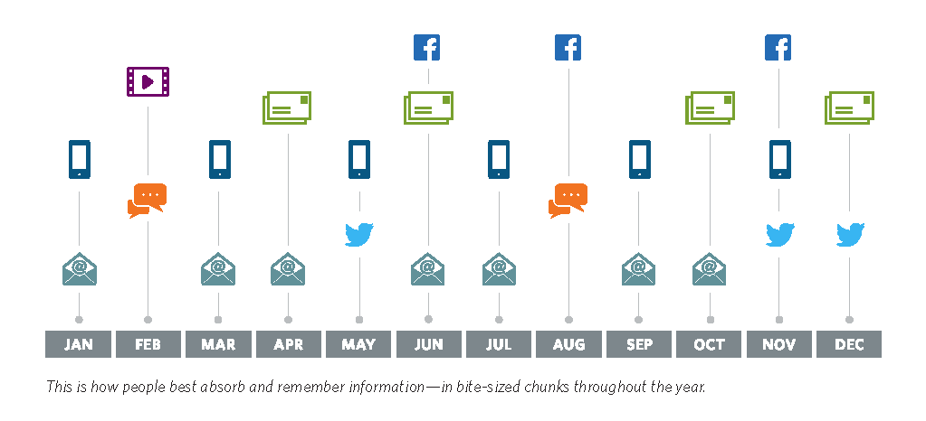 Use different and multiple channels to communicate benefits