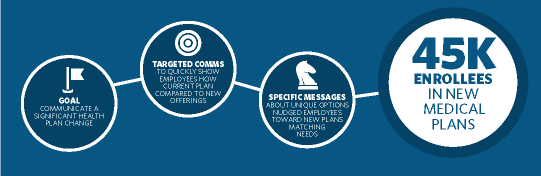 Use targeted communications to reach the right employees